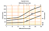 Thermodynamic Disc Steam Trap Valves - Capacity Curves